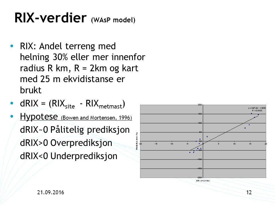 21.09.201612 RIX-verdier (WAsP model)  RIX: Andel terreng med helning 30% eller mer innenfor radius R km, R = 2km og kart med 25 m ekvidistanse er br