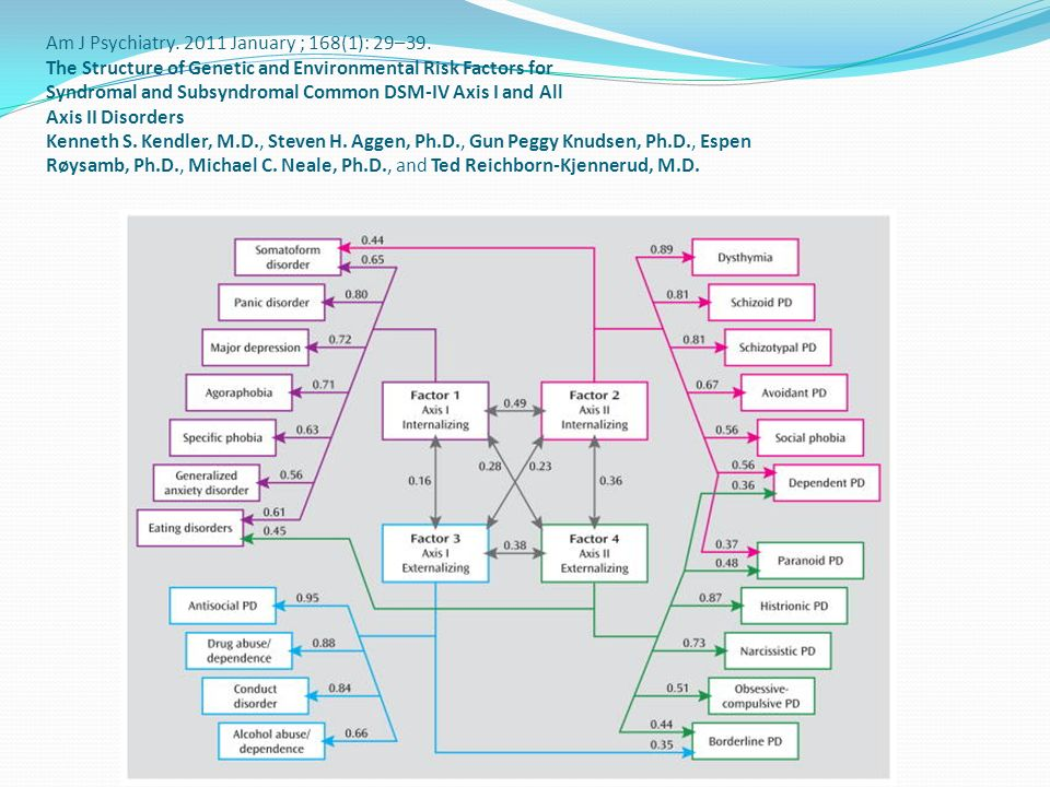 Am J Psychiatry. 2011 January ; 168(1): 29–39. The Structure of Genetic and Environmental Risk Factors for Syndromal and Subsyndromal Common DSM-IV Ax