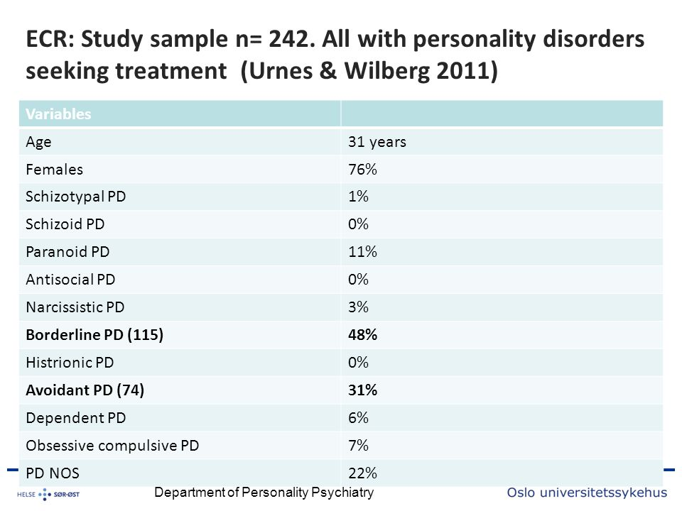 ECR: Study sample n= 242. All with personality disorders seeking treatment (Urnes & Wilberg 2011) Variables Age31 years Females76% Schizotypal PD1% Sc