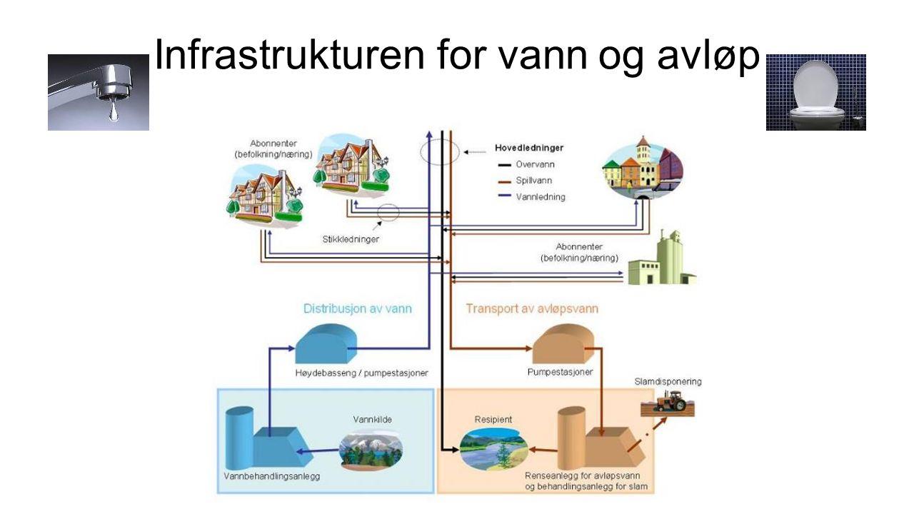 Infrastrukturen for vann og avløp