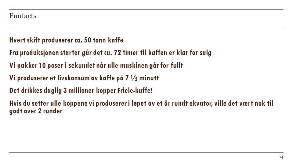 Funfacts Hvert skift produserer ca. 50 tonn kaffe Fra produksjonen starter går det ca. 72 timer til kaffen er klar for salg Vi pakker 10 poser i sekun