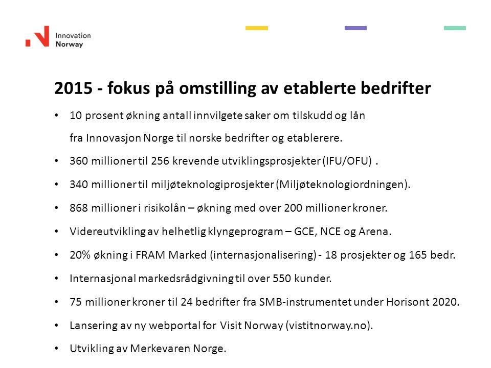 2015 - fokus på omstilling av etablerte bedrifter 10 prosent økning antall innvilgete saker om tilskudd og lån fra Innovasjon Norge til norske bedrifter og etablerere.