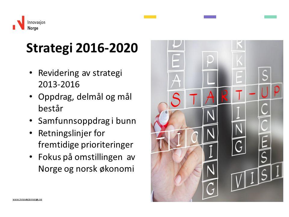 www.innovasjonnorge.no Revidering av strategi 2013-2016 Oppdrag, delmål og mål består Samfunnsoppdrag i bunn Retningslinjer for fremtidige prioriteringer Fokus på omstillingen av Norge og norsk økonomi Strategi 2016-2020
