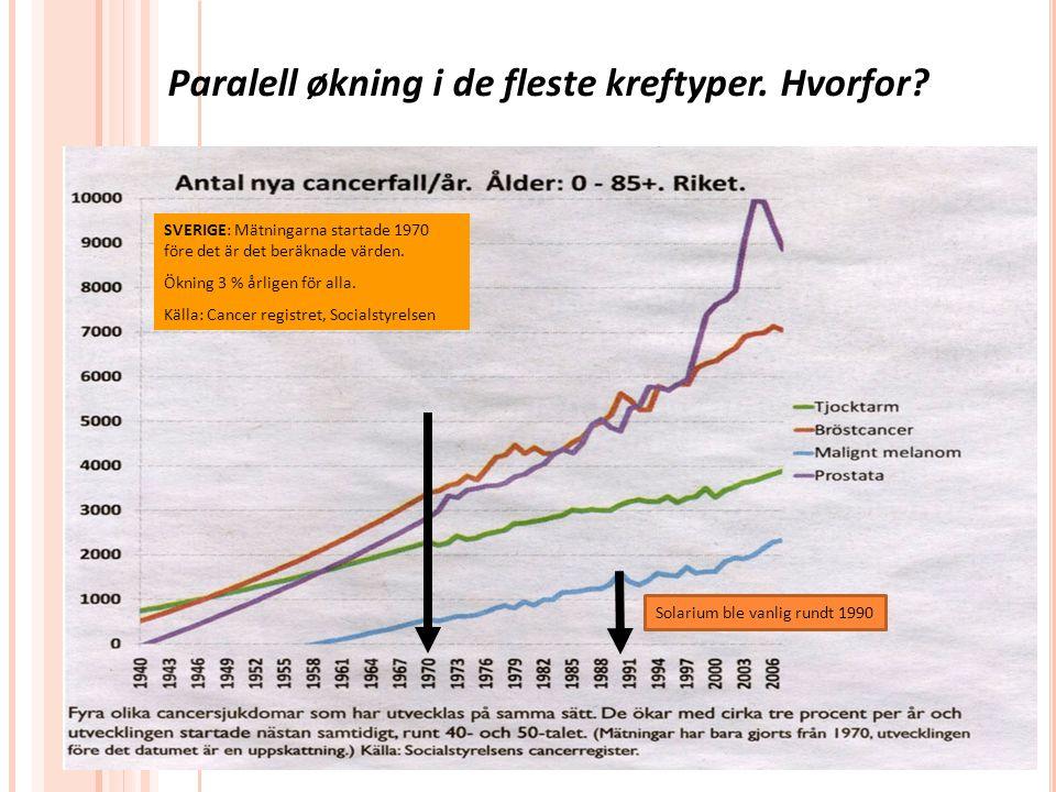 Paralell økning i de fleste kreftyper. Hvorfor? SVERIGE: Mätningarna startade 1970 före det är det beräknade värden. Ökning 3 % årligen för alla. Käll