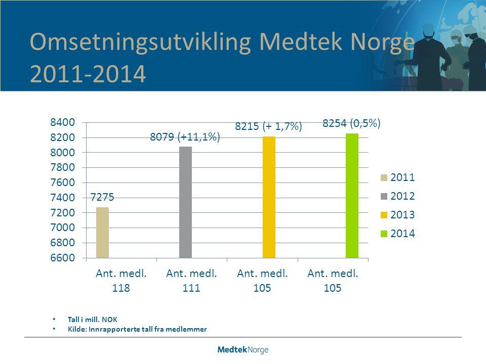 Omsetningsutvikling Medtek Norge 2011-2014 Tall i mill.