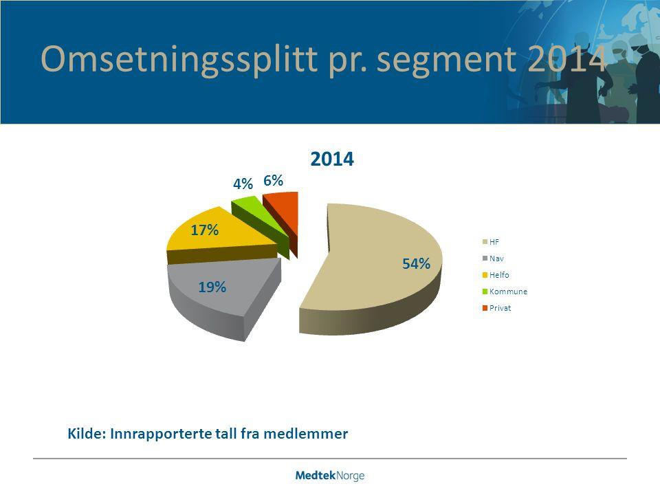 Omsetningssplitt pr. segment 2014 Kilde: Innrapporterte tall fra medlemmer