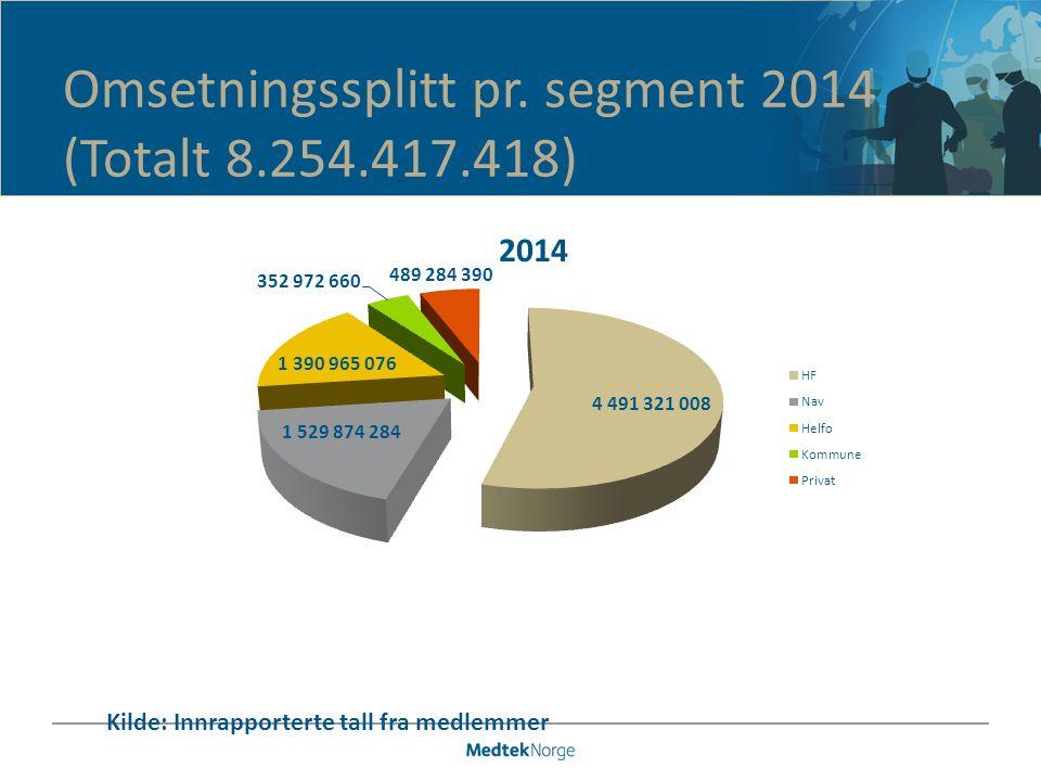 Omsetningssplitt pr. segment 2014 (Totalt 8.254.417.418) Kilde: Innrapporterte tall fra medlemmer