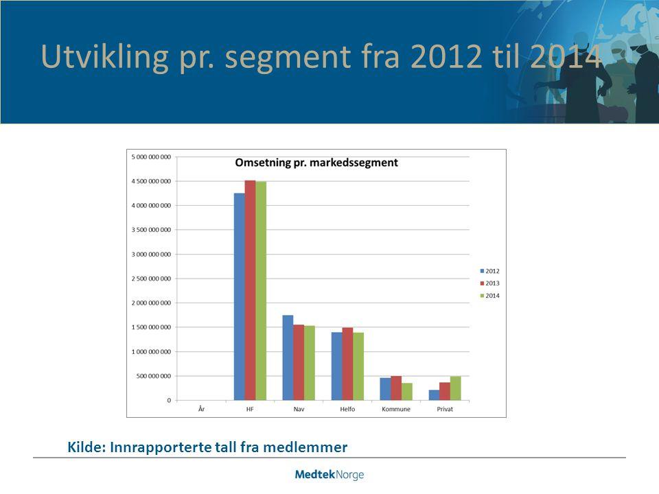 Utvikling pr. segment fra 2012 til 2014 Kilde: Innrapporterte tall fra medlemmer