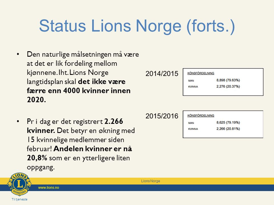 Til tjeneste Lions Norge www.lions.no Status Lions Norge (forts.) Den naturlige målsetningen må være at det er lik fordeling mellom kjønnene.