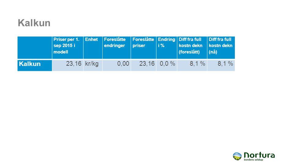 Kalkun Priser per 1. sep 2015 i modell Enhet Foreslåtte endringer Foreslåtte priser Endring i % Diff fra full kostn dekn (foreslått) Diff fra full kos