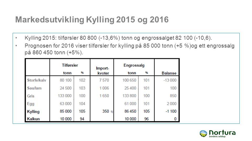 Markedsutvikling Kylling 2015 og 2016 Kylling 2015: tilførsler 80 800 (-13,6%) tonn og engrossalget 82 100 (-10,6). Prognosen for 2016 viser tilførsle