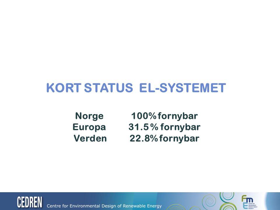 KORT STATUS EL-SYSTEMET Norge100% fornybar Europa31.5 % fornybar Verden22.8% fornybar