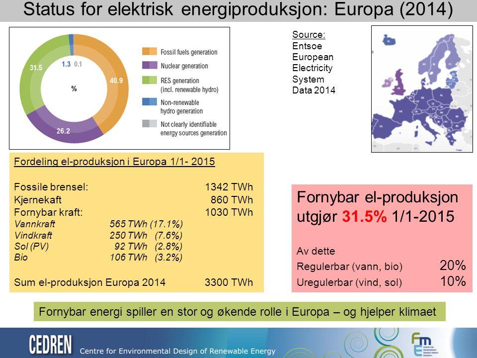 Status for elektrisk energiproduksjon: Europa (2014) Source: Entsoe European Electricity System Data 2014 Fordeling el-produksjon i Europa 1/1- 2015 Fossile brensel:1342 TWh Kjernekaft 860 TWh Fornybar kraft:1030 TWh Vannkraft565 TWh (17.1%) Vindkraft250 TWh (7.6%) Sol (PV) 92 TWh (2.8%) Bio106 TWh (3.2%) Sum el-produksjon Europa 20143300 TWh Fornybar el-produksjon utgjør 31.5% 1/1-2015 Av dette Regulerbar (vann, bio) 20% Uregulerbar (vind, sol) 10% Fornybar energi spiller en stor og økende rolle i Europa – og hjelper klimaet