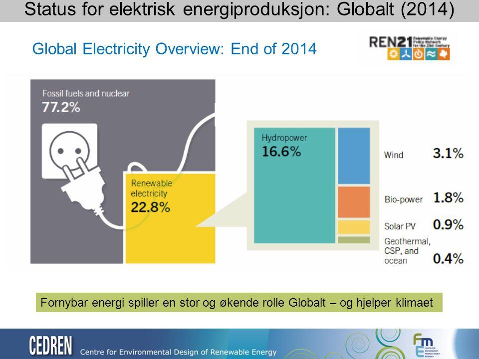 Global Electricity Overview: End of 2014 Status for elektrisk energiproduksjon: Globalt (2014) Fornybar energi spiller en stor og økende rolle Globalt – og hjelper klimaet