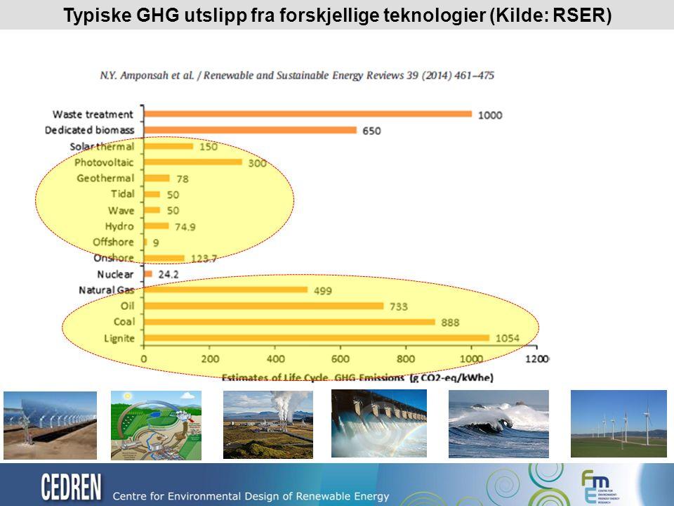 Typiske GHG utslipp fra forskjellige teknologier (Kilde: RSER)
