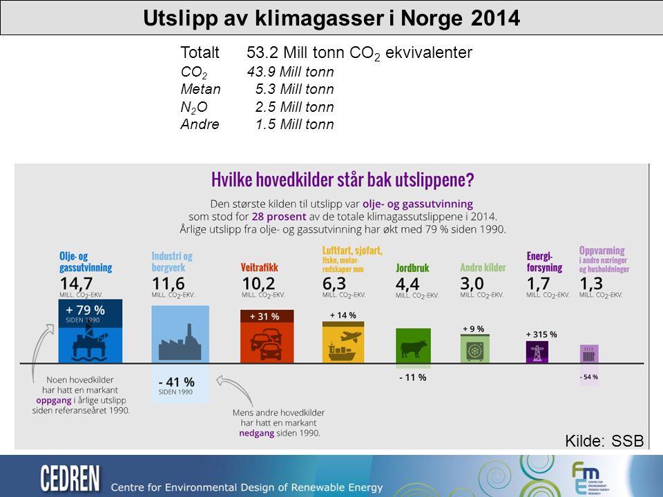 Utslipp av klimagasser i Norge 2014 Totalt 53.2 Mill tonn CO 2 ekvivalenter CO 2 43.9 Mill tonn Metan 5.3 Mill tonn N 2 O 2.5 Mill tonn Andre 1.5 Mill tonn Kilde: SSB