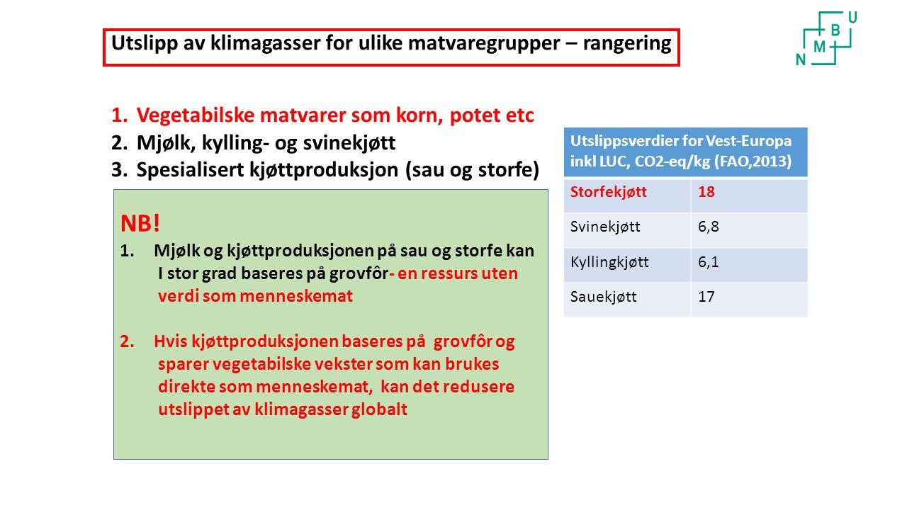 Utslipp av klimagasser for ulike matvaregrupper – rangering 1.Vegetabilske matvarer som korn, potet etc 2.Mjølk, kylling- og svinekjøtt 3.Spesialisert kjøttproduksjon (sau og storfe) Utslippsverdier for Vest-Europa inkl LUC, CO2-eq/kg (FAO,2013) Storfekjøtt18 Svinekjøtt6,8 Kyllingkjøtt6,1 Sauekjøtt17 NB.