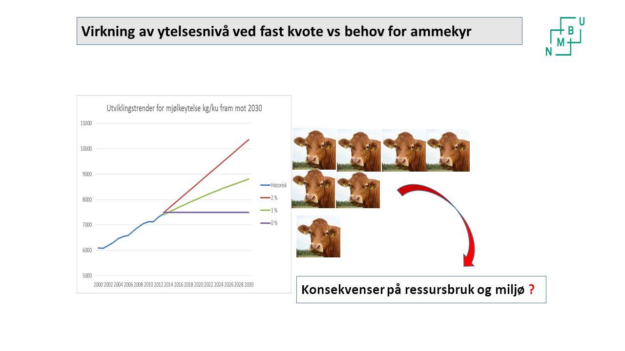 Virkning av ytelsesnivå ved fast kvote vs behov for ammekyr Konsekvenser på ressursbruk og miljø