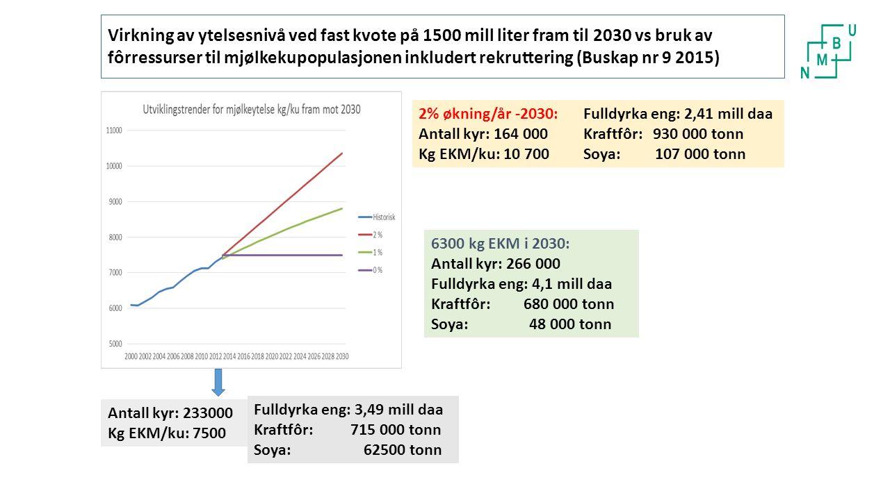Virkning av ytelsesnivå ved fast kvote på 1500 mill liter fram til 2030 vs bruk av fôrressurser til mjølkekupopulasjonen inkludert rekruttering (Buskap nr 9 2015) Fulldyrka eng: 3,49 mill daa Kraftfôr: 715 000 tonn Soya: 62500 tonn Antall kyr: 233000 Kg EKM/ku: 7500 2% økning/år -2030: Antall kyr: 164 000 Kg EKM/ku: 10 700 Fulldyrka eng: 2,41 mill daa Kraftfôr: 930 000 tonn Soya: 107 000 tonn 6300 kg EKM i 2030: Antall kyr: 266 000 Fulldyrka eng: 4,1 mill daa Kraftfôr: 680 000 tonn Soya: 48 000 tonn