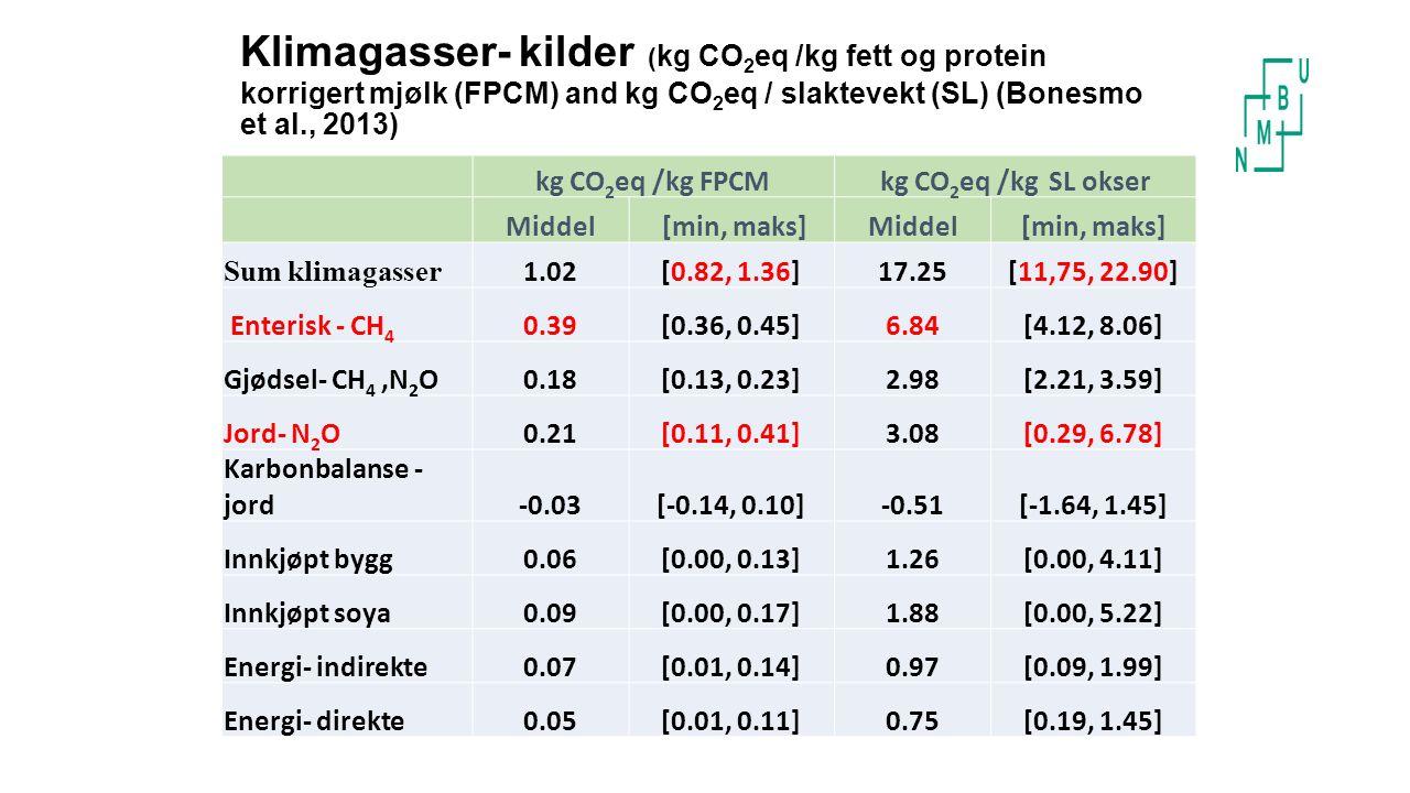 Klimagasser- kilder ( kg CO 2 eq /kg fett og protein korrigert mjølk (FPCM) and kg CO 2 eq / slaktevekt (SL) (Bonesmo et al., 2013) kg CO 2 eq /kg FPCMkg CO 2 eq /kg SL okser Middel [min, maks]Middel[min, maks] Sum klimagasser 1.02[0.82, 1.36]17.25[11,75, 22.90] Enterisk - CH 4 0.39[0.36, 0.45]6.84[4.12, 8.06] Gjødsel- CH 4,N 2 O0.18[0.13, 0.23]2.98[2.21, 3.59] Jord- N 2 O0.21[0.11, 0.41]3.08[0.29, 6.78] Karbonbalanse - jord-0.03[-0.14, 0.10]-0.51[-1.64, 1.45] Innkjøpt bygg0.06[0.00, 0.13]1.26[0.00, 4.11] Innkjøpt soya0.09[0.00, 0.17]1.88[0.00, 5.22] Energi- indirekte0.07[0.01, 0.14]0.97[0.09, 1.99] Energi- direkte0.05[0.01, 0.11]0.75[0.19, 1.45]
