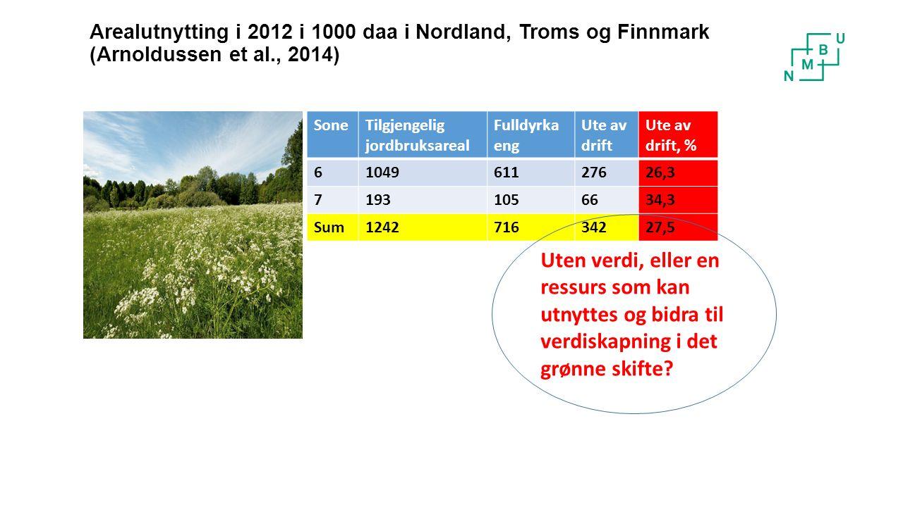 Arealutnytting i 2012 i 1000 daa i Nordland, Troms og Finnmark (Arnoldussen et al., 2014) SoneTilgjengelig jordbruksareal Fulldyrka eng Ute av drift Ute av drift, % 6104961127626,3 71931056634,3 Sum124271634227,5 Uten verdi, eller en ressurs som kan utnyttes og bidra til verdiskapning i det grønne skifte