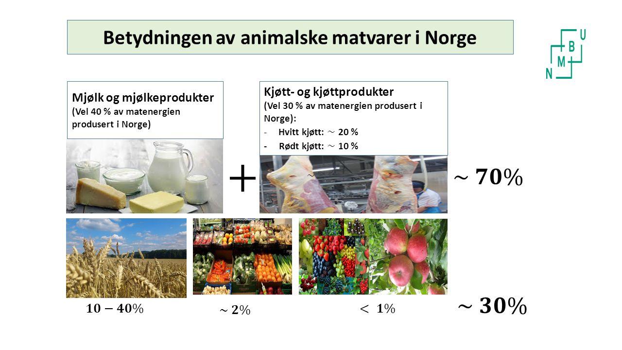 Betydningen av animalske matvarer i Norge Mjølk og mjølkeprodukter (Vel 40 % av matenergien produsert i Norge)