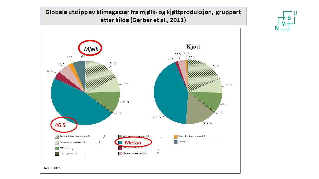 Mer norsk storfekjøtt- god klimapolitikk 110 000 tonn I 2030 Konklusjon: Øke norsk produksjon av storfekjøtt er et godt klimatiltak Norsk storfekjøtt mer klimavennlig enn importert (FAO, 2013)