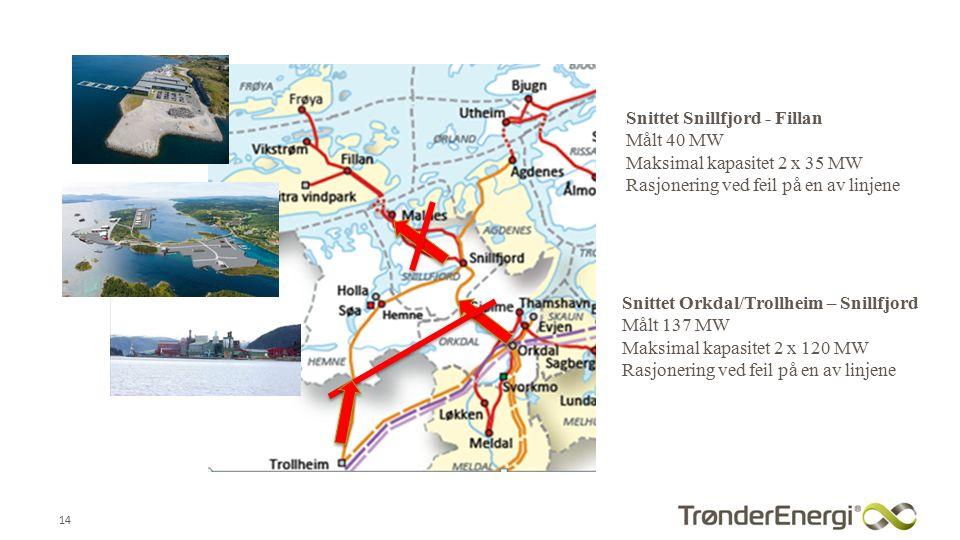 14 Snittet Orkdal/Trollheim – Snillfjord Målt 137 MW Maksimal kapasitet 2 x 120 MW Rasjonering ved feil på en av linjene Snittet Snillfjord - Fillan Målt 40 MW Maksimal kapasitet 2 x 35 MW Rasjonering ved feil på en av linjene