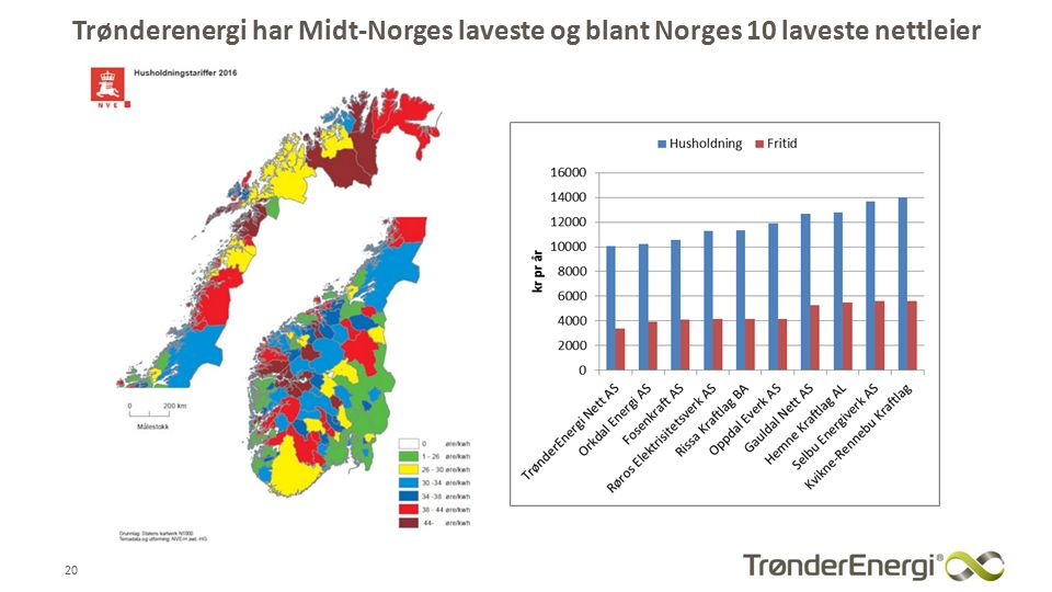Trønderenergi har Midt-Norges laveste og blant Norges 10 laveste nettleier 20