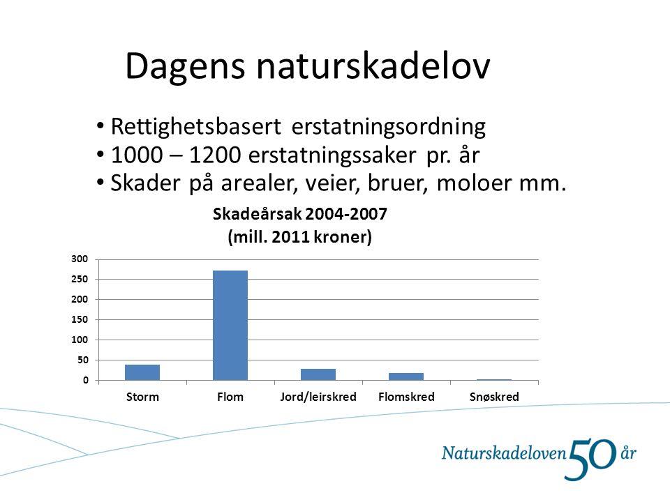 Dagens naturskadelov Rettighetsbasert erstatningsordning 1000 – 1200 erstatningssaker pr. år Skader på arealer, veier, bruer, moloer mm.