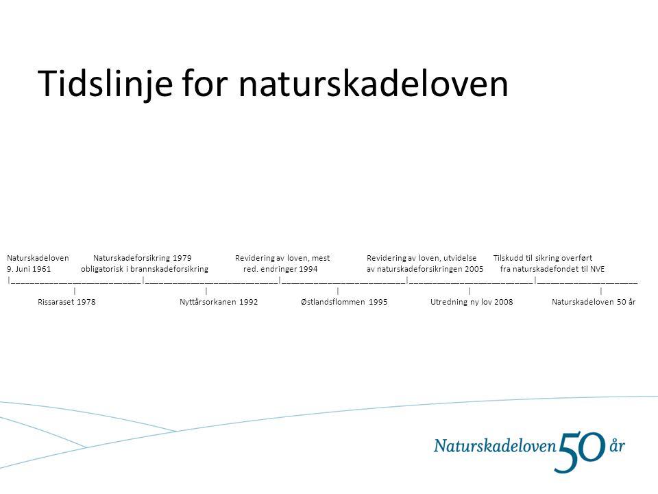 Tidslinje for naturskadeloven Naturskadeloven Naturskadeforsikring 1979 Revidering av loven, mest Revidering av loven, utvidelse Tilskudd til sikring