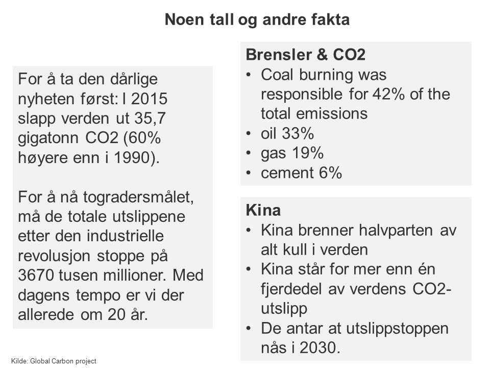 For å ta den dårlige nyheten først: I 2015 slapp verden ut 35,7 gigatonn CO2 (60% høyere enn i 1990). For å nå togradersmålet, må de totale utslippene