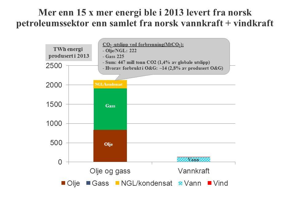 Mer enn 15 x mer energi ble i 2013 levert fra norsk petroleumssektor enn samlet fra norsk vannkraft + vindkraft Olje Vann Gass TWh energi produsert i 2013 NGL/kondensat CO 2 -utslipp ved forbrenning(MtCO 2 ): - Olje/NGL: 222 - Gass 225 - Sum: 447 mill tonn CO2 (1,4% av globale utslipp) - Hvorav forbrukt i O&G: ~14 (2,8% av produsert O&G)