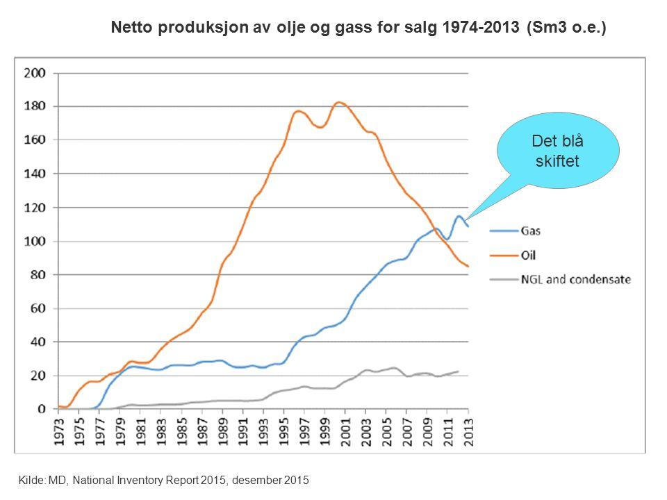 Kilde: MD, National Inventory Report 2015, desember 2015 Netto produksjon av olje og gass for salg 1974-2013 (Sm3 o.e.) Det blå skiftet