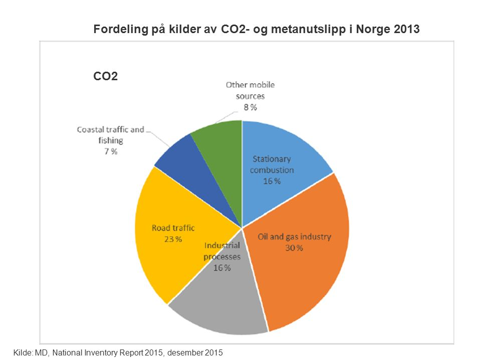Kilde: MD, National Inventory Report 2015, desember 2015 Fordeling på kilder av CO2- og metanutslipp i Norge 2013 CO2