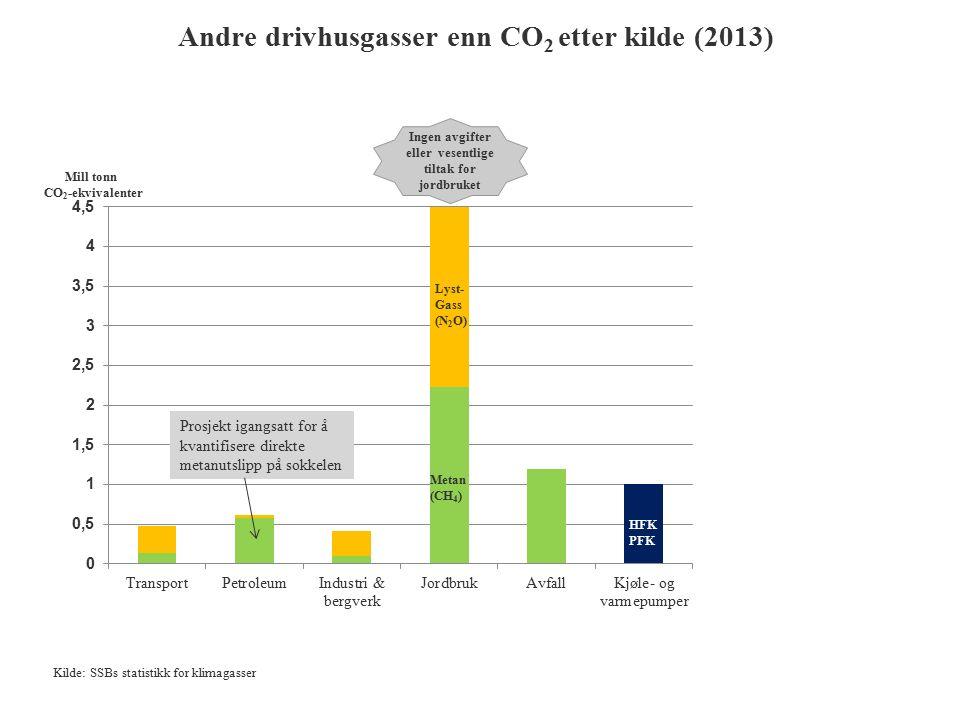 Andre drivhusgasser enn CO 2 etter kilde (2013) Metan (CH 4 ) HFK PFK Lyst- Gass (N 2 O) Mill tonn CO 2 -ekvivalenter Kilde: SSBs statistikk for klimagasser Prosjekt igangsatt for å kvantifisere direkte metanutslipp på sokkelen Ingen avgifter eller vesentlige tiltak for jordbruket