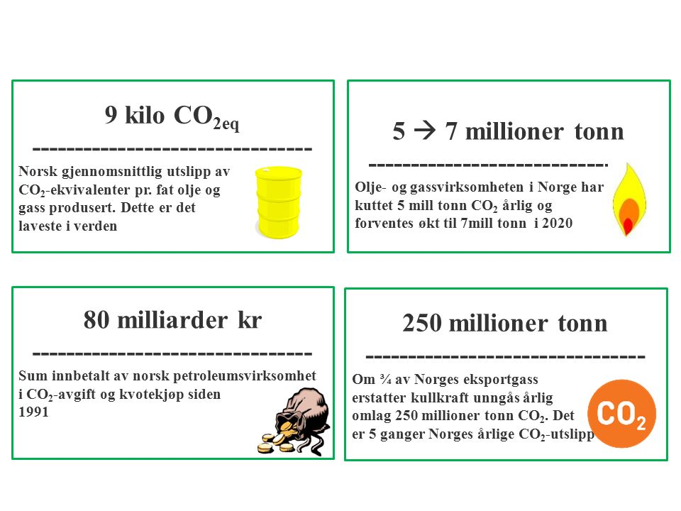 9 kilo CO 2eq -------------------------------- Norsk gjennomsnittlig utslipp av CO 2 -ekvivalenter pr. fat olje og gass produsert. Dette er det lavest