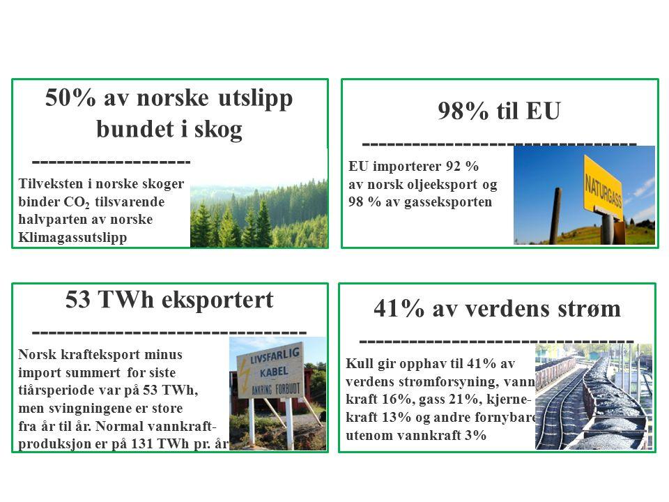 50% av norske utslipp bundet i skog -------------------------------- Tilveksten i norske skoger binder CO 2 tilsvarende halvparten av norske Klimagassutslipp 53 TWh eksportert -------------------------------- Norsk krafteksport minus import summert for siste tiårsperiode var på 53 TWh, men svingningene er store fra år til år.