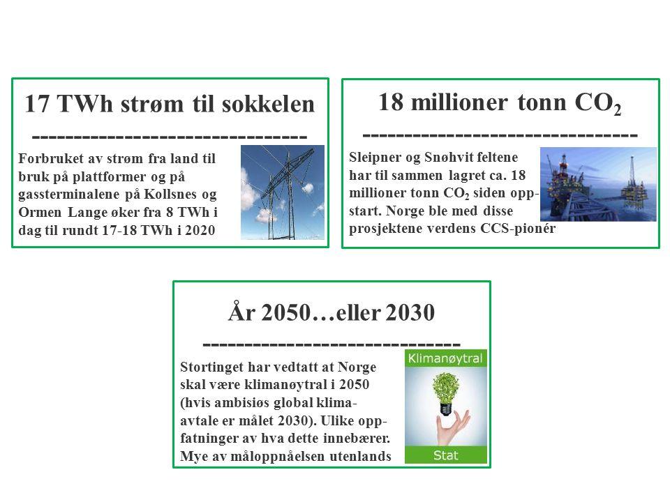 17 TWh strøm til sokkelen -------------------------------- Forbruket av strøm fra land til bruk på plattformer og på gassterminalene på Kollsnes og Ormen Lange øker fra 8 TWh i dag til rundt 17-18 TWh i 2020 18 millioner tonn CO 2 -------------------------------- Sleipner og Snøhvit feltene har til sammen lagret ca.
