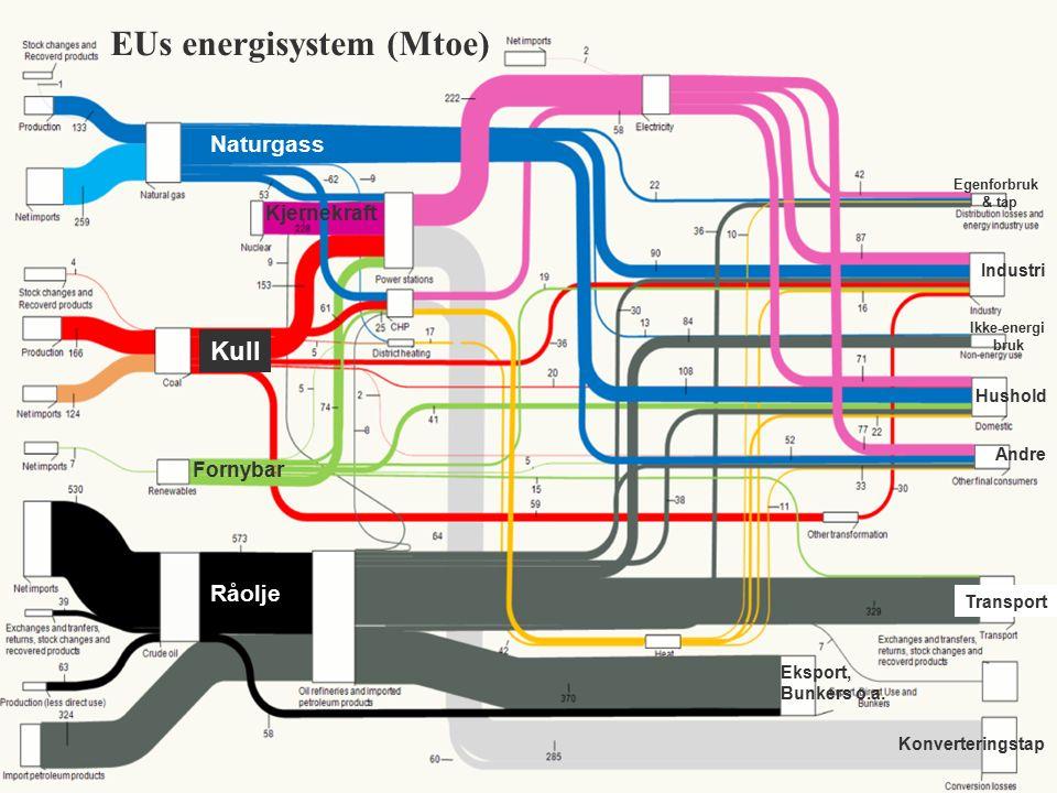 EUs energisystem (Mtoe) Naturgass Kull Fornybar Råolje Industri Kjernekraft Hushold Andre Transport Egenforbruk & tap Ikke-energi bruk Eksport, Bunkers o.a.