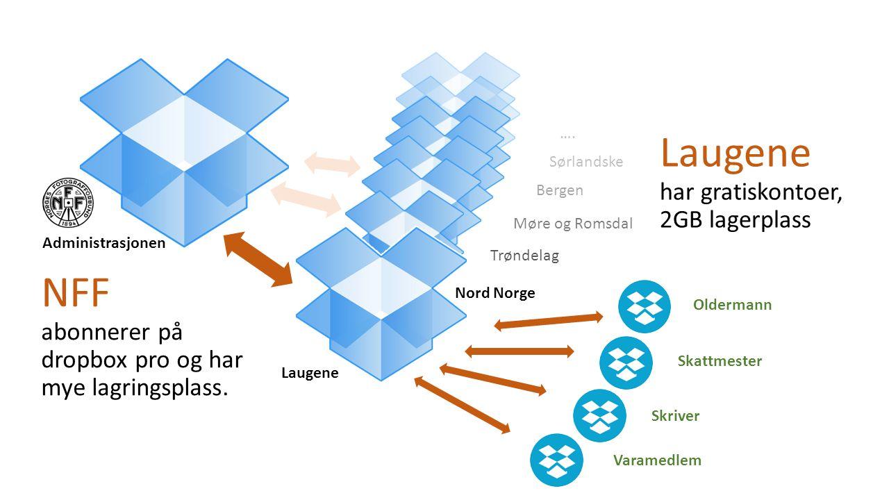 Trøndelag Nord Norge Møre og Romsdal Bergen Sørlandske …. Oldermann Skattmester Skriver Varamedlem Administrasjonen Laugene NFF abonnerer på dropbox p