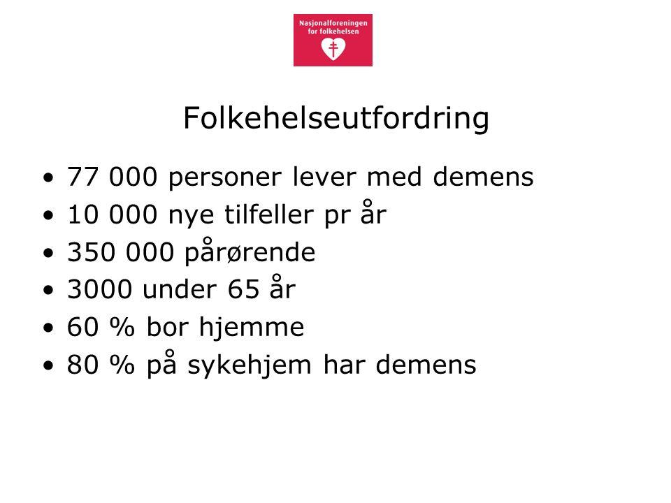Folkehelseutfordring 77 000 personer lever med demens 10 000 nye tilfeller pr år 350 000 pårørende 3000 under 65 år 60 % bor hjemme 80 % på sykehjem har demens