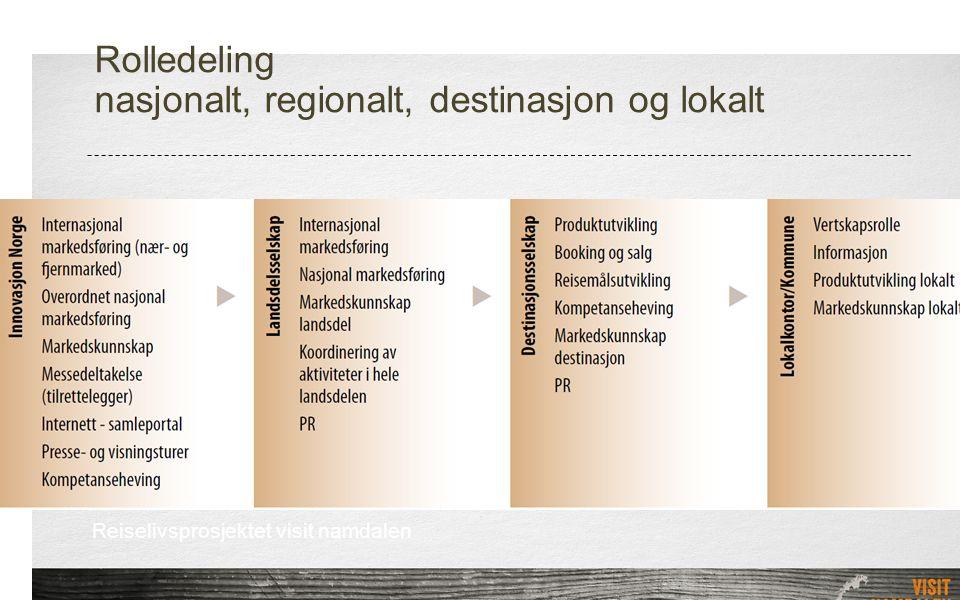 Rolledeling nasjonalt, regionalt, destinasjon og lokalt Reiselivsprosjektet visit namdalen