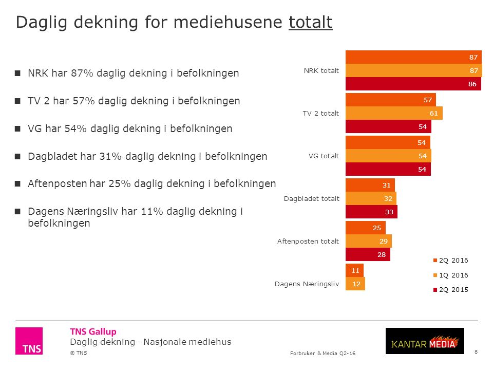 Daglig dekning - Nasjonale mediehus © TNS Forbruker & Media Q2-16 Daglig dekning for Polaris Media 29 Polaris Media har totalt 11% daglig dekning i befolkningen.