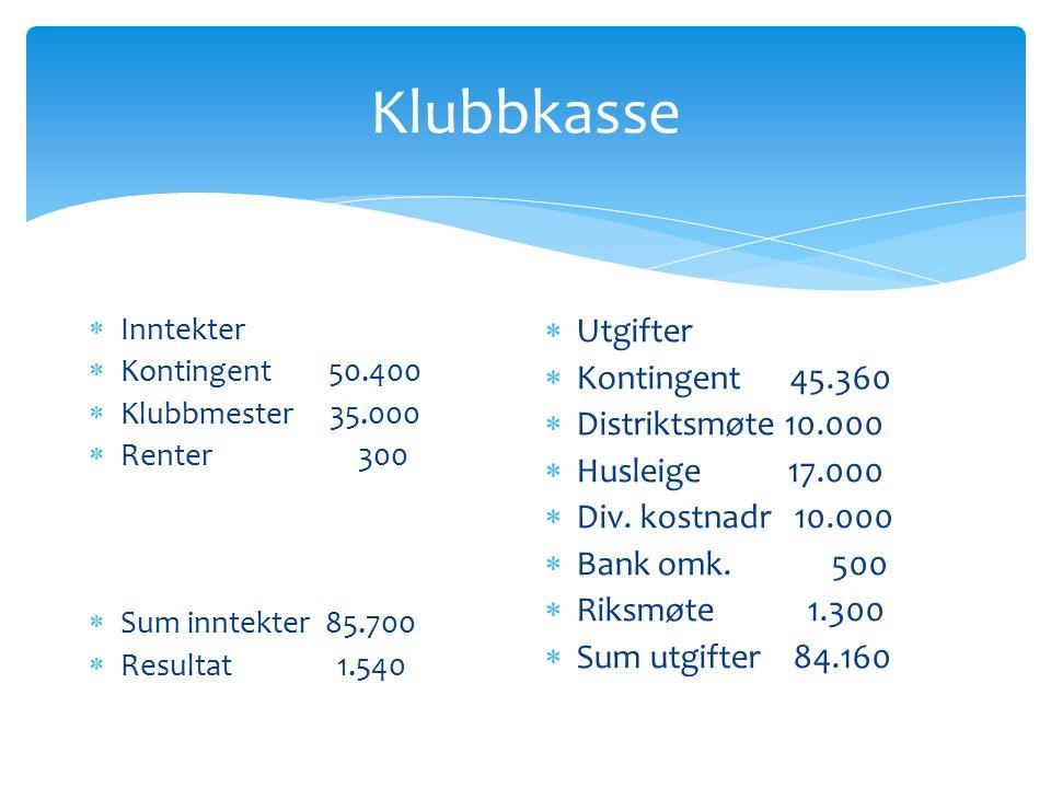 Klubbkasse  Inntekter  Kontingent 50.400  Klubbmester 35.000  Renter 300  Sum inntekter 85.700  Resultat 1.540  Utgifter  Kontingent 45.360  Distriktsmøte 10.000  Husleige 17.000  Div.