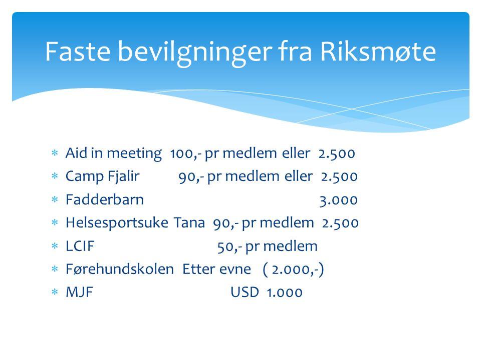  Aid in meeting 100,- pr medlem eller 2.500  Camp Fjalir 90,- pr medlem eller 2.500  Fadderbarn 3.000  Helsesportsuke Tana 90,- pr medlem 2.500 