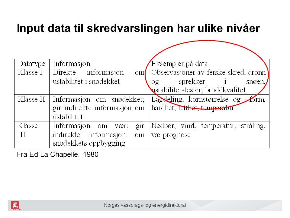 Norges vassdrags- og energidirektorat Input data til skredvarslingen har ulike nivåer Fra Ed La Chapelle, 1980