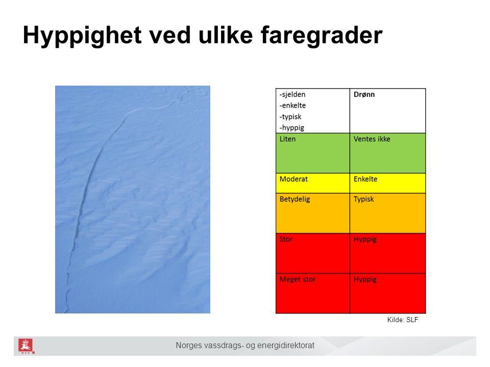 Norges vassdrags- og energidirektorat Hyppighet ved ulike faregrader Kilde: SLF