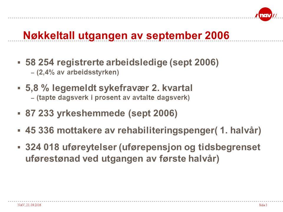 NAV, 21.09.2016Side 3 Nøkkeltall utgangen av september 2006  58 254 registrerte arbeidsledige (sept 2006) – (2,4% av arbeidsstyrken)  5,8 % legemeldt sykefravær 2.