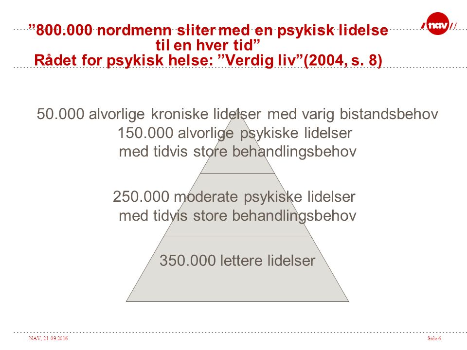 NAV, 21.09.2016Side 6 800.000 nordmenn sliter med en psykisk lidelse til en hver tid Rådet for psykisk helse: Verdig liv (2004, s.